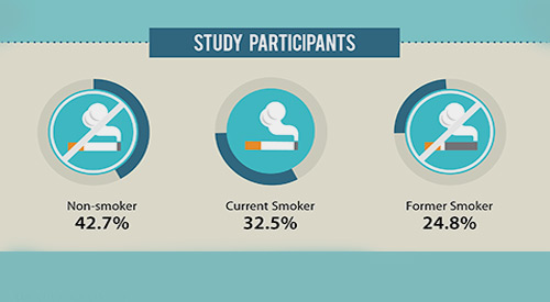 Non-smoker, Current Smoker, Former smoker study participants