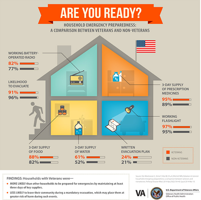 Household Emergency Preparedness Public Health