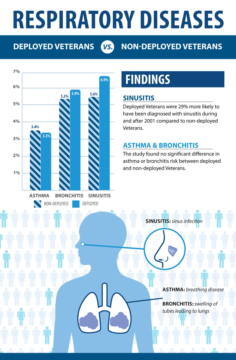 Sinusitis Asthma And Bronchitis In Recent Veterans Public Health