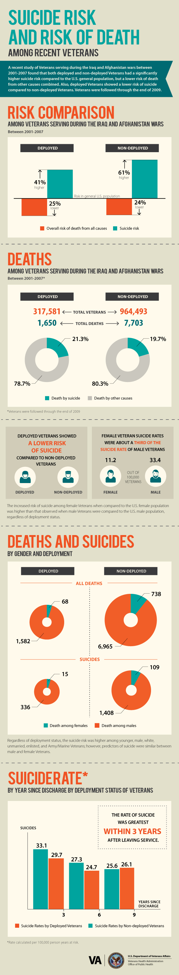 Infographic detailing the risk of suicide in recent Veterans.