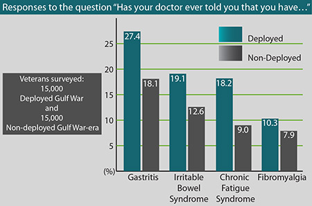 Bar chart titled: Responses to the question has your doctor ever told you that you have
