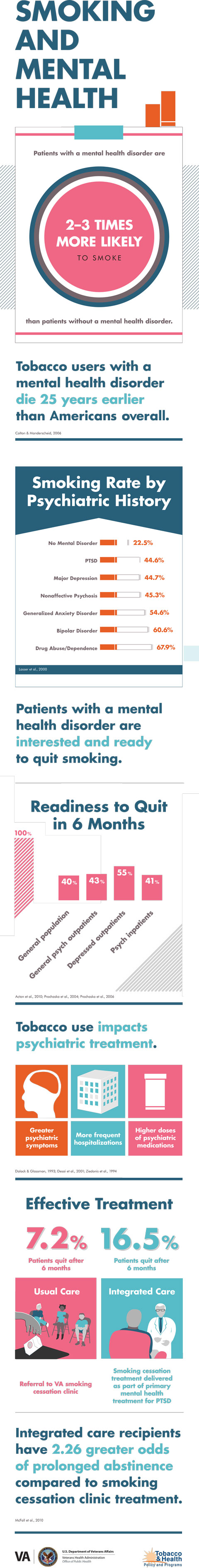 Smoking and mental health infographic