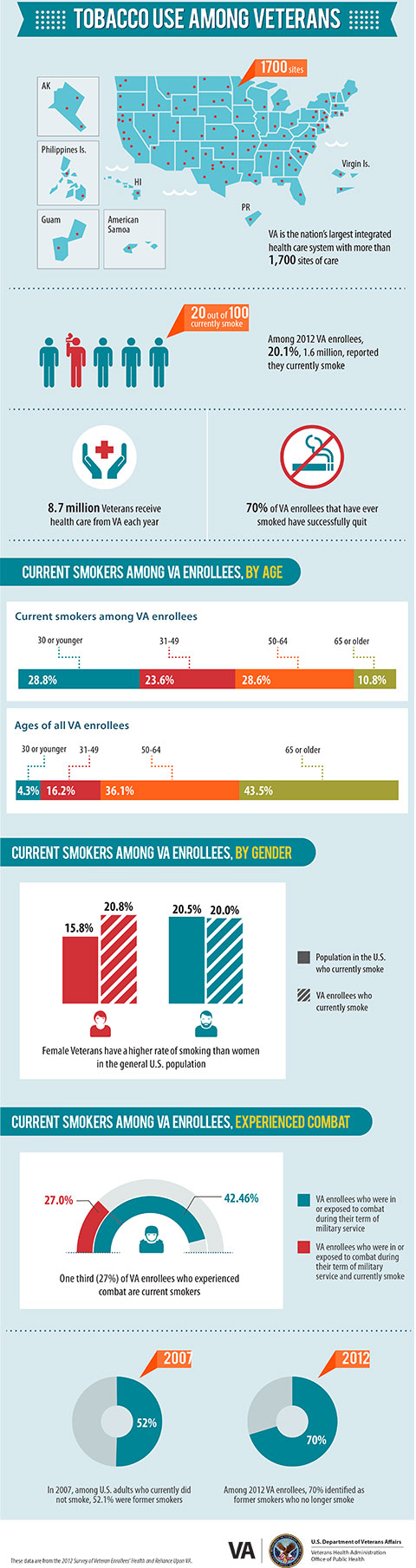 tobacco use among veterans infographic