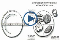 Eat Wisely video, length: 02:22. Cartoon of a small plate with proper food proportions